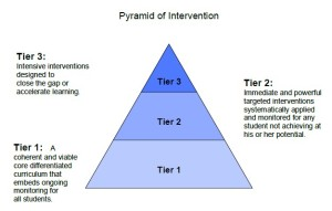 Rochester Community Schools Pyramid of Intervention (click to enlarge)