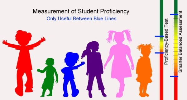 Measurement of Student Proficiency