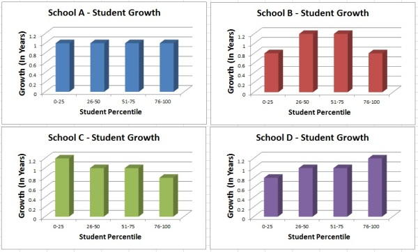 StudentGrowth